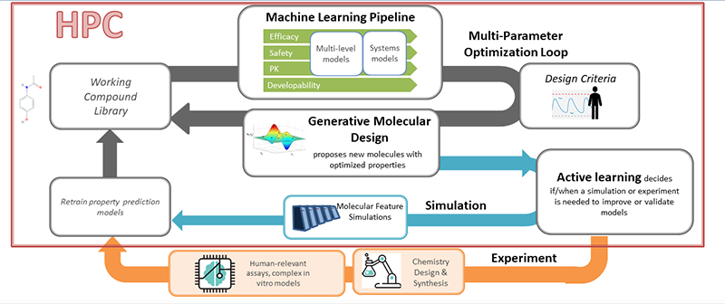 Our machine learning pipeline applies high-performance computing to run an iterative active-learning framework.